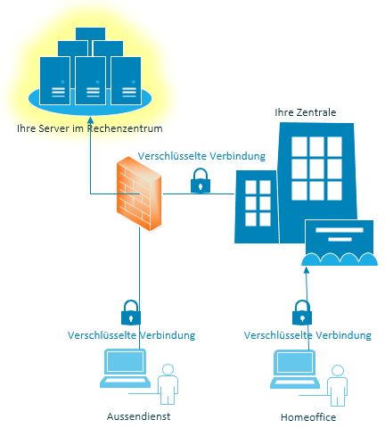 Schema Server Colocation